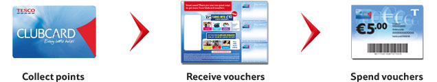 Collect points, receive vouchers and then spend vouchers